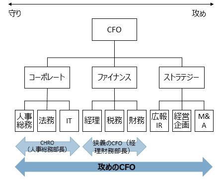 CFOの仕事領域